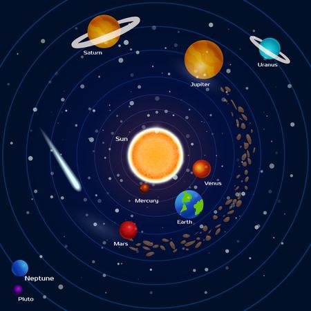 Planets of the solar system: pluto, neptune, mercury, mars, venus, jupiter, uranium, earth, saturn, meteorites and asteroids. Space background. Vector illustration.