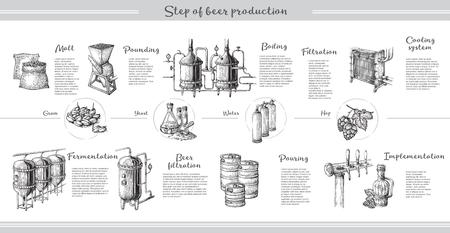 Infografiki piwa wektor z ilustracjami procesu browarnictwa. Ale produkuje projekt. Ręcznie naszkicowany schemat produkcji piwa typu lager.