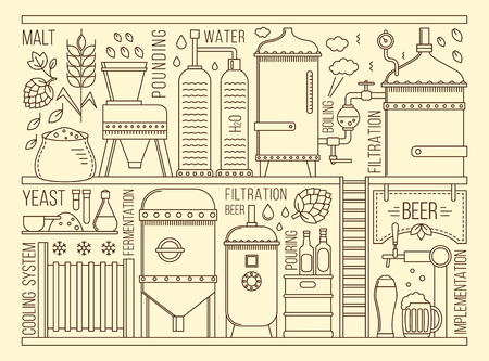 Beer production stage on white background. Vector illustration Vettoriali