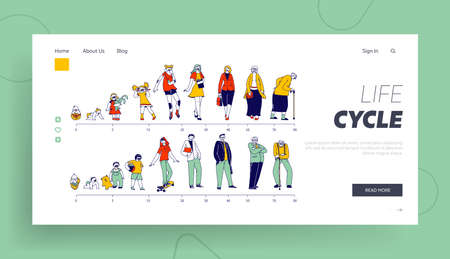 Male and Female Characters Life Cycle Landing Page Template. Man and Woman in Different Ages Baby, Child, Teenager