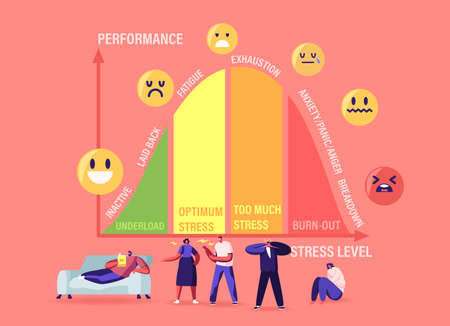 Tiny Characters at Huge Stress Curve with Levels Inactive, Laid Back, Fatigue, Exhaustion and Anxiety with Panic, Anger