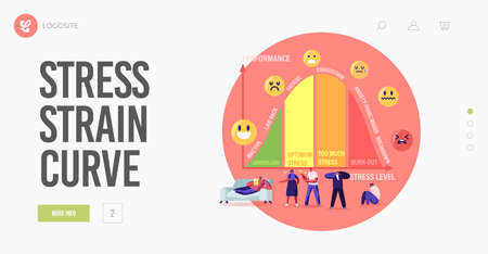 Characters at Huge Stress Curve with Levels Landing Page Template. Inactive, Laid Back, Fatigue, Exhaustion and Anxiety