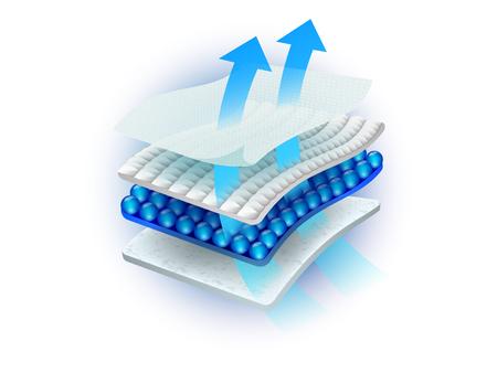 Mehrlagige Sauglage Besteht aus vielen belüftbaren Materialien. Vektorrealistische Datei.