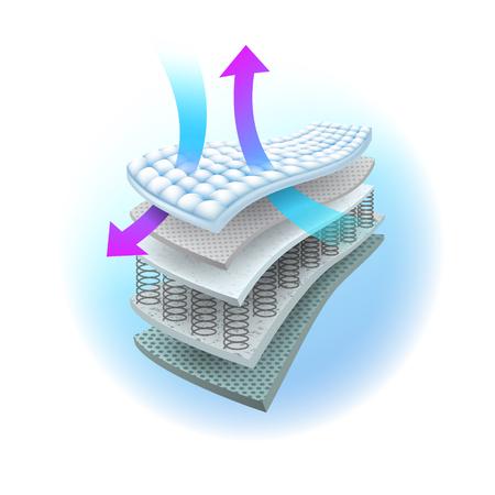 Zeigt die Schichten des Belüftungssystems in der Federkernmatratze an. Wird zur Werbung für Damenbinden, Windeln, Matratzen und Erwachsene verwendet. Alle Arbeiten im Zusammenhang mit der realistischen Adsorptionsvektordatei.