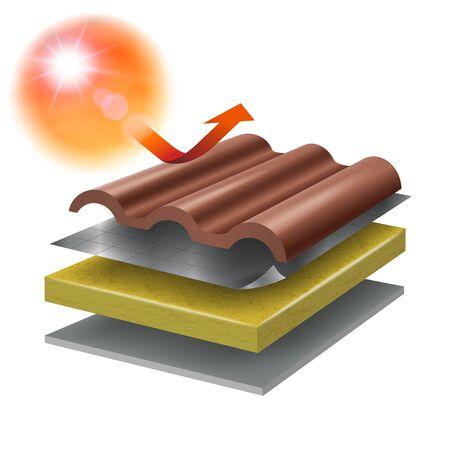 Dachschutzsystem aus Wärmedämmung Einbau von Wärmedämmung, hitzebeständiger Folie, Faserzementplatte zur Vermeidung von Hitze unter dem Dach. Zeigt verschiedene Schichten von verwendeten Materialien. Vektorgrafik