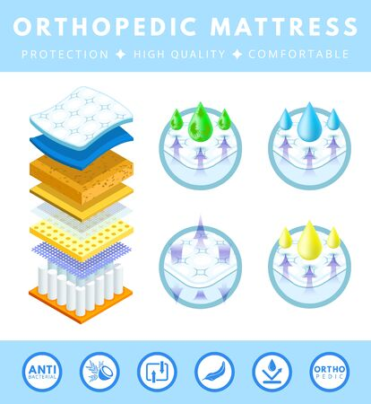 Orthopedic mattress set. Correct, incorrect sleep position. Layered mattress. White double bed, sofa.  Absorbing material while offering  breathable, comfortable, protection. Flat cartoon vector. Ilustracja