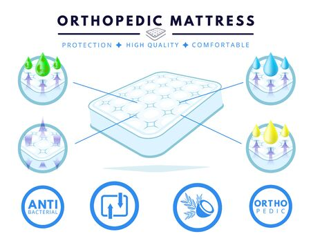 Orthopedic mattress set. Correct, incorrect sleep position. Layered mattress. White double bed, sofa.  Absorbing material while offering  breathable, comfortable, protection. Flat cartoon vector. Stock Illustratie