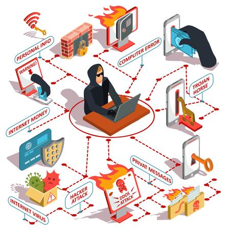 Set di illustrazioni isometriche, icone di hacker, violazione della sicurezza informatica, riservatezza delle informazioni, hacking del conto bancario