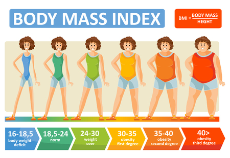 Body mass index of woman obesity weight vector infographics with age and body build type scale. BMI flat design template of female body obese degree for healthy diet and fitness concept