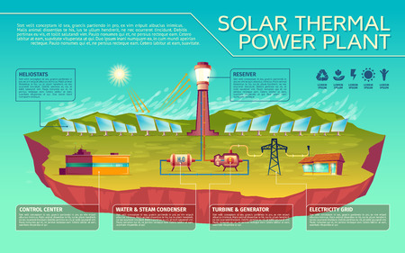 Vector solar thermal power plant business presentation infographics. Sun light to in house energy transformation process. Illustration with heliostats battery control center condenser electricity grid Çizim