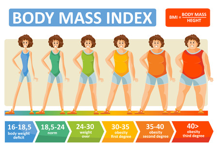 Body mass index of woman obesity weight infographics with age and body build type scale. BMI flat design template of female body obese degree for healthy diet and fitness concept