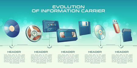 Evolution of information carrier cartoon vector banner. Phonograph record vinyl disk, vintage magnetic tape on reel, audio and VHS cassette, floppy diskette, laser disk and flash drives illustration