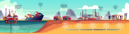 Vektor-Ölindustrie-Infografiken, Zeitleiste. Erdölförderung, Transport zur Raffinerieanlage und Tankstelle. Horizontale Illustration mit Bohrinsel, Tankschiff, LKW.
