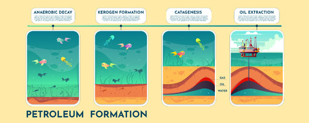 Petroleum formation cartoon vector infographics with process phases on time line. Fossil fuel formation because of organic sediments on ocean bed, oil extraction from geological layers illustration