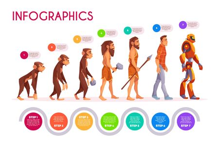 Human evolution infographics. Monkey transforming to robot steps, time line. Male character evolve from ape to modern man and futuristic cyborg transformer. Darwin theory. Cartoon vector illustration Vector Illustration