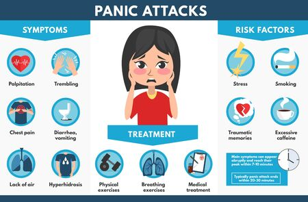 Panic attacks symptoms treatment and risk factors vector illustration. Common symptoms of attack and disorder flat style. Medicine infographic for brochures. Isolated on white background
