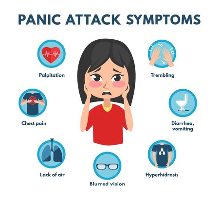 Common panic attack symptoms of disorder vector illustration. Chest pain trembling blurred vision lack of air hyperhidrosis and vomiting flat style. Medicine concept. Isolated on white background