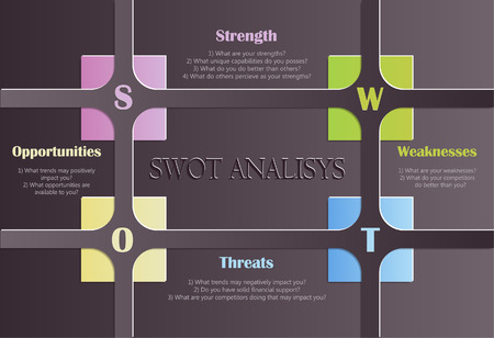 swot analysis: SWOT Analysis table with main questions II. Illustration