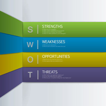 swot analysis: SWOT Analysis with main questions  wall design