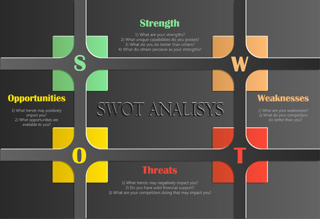 SWOT Analysis table with main questions I.