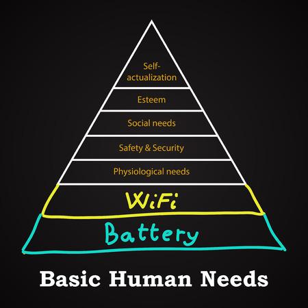 psychology: Basic Human Needs - funny inscription template