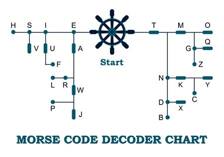 telegraphy: Morse code decoder chart