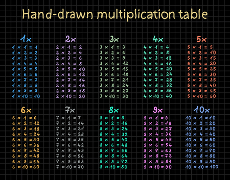 multiplicacion: Tabla de multiplicar a mano