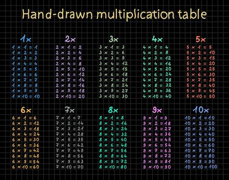 multiplicaci�n: Tabla de multiplicar a mano