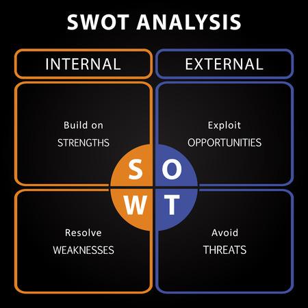 주요 목표 - 내부 및 외부 전략을 갖춘 SWOT 분석표 일러스트