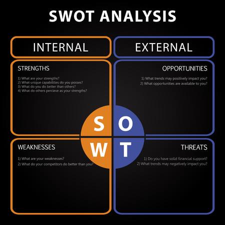 swot analysis: SWOT Analysis table with main objectives - internal and external strategies