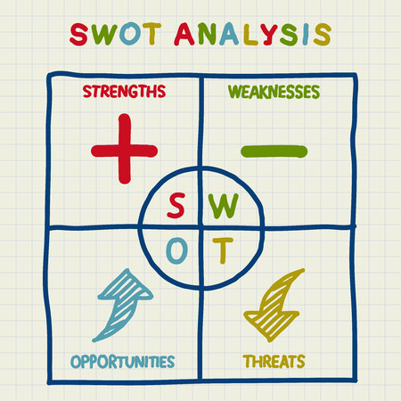 SWOT Analysis table with main objectives - internal and external strategies
