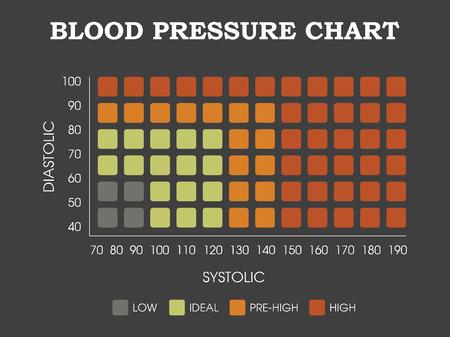 혈압 차트 - 이완기, 수축기 계측 일러스트