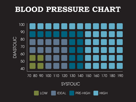 systolic: Blood pressure chart - Diastolic, systolic measurement infographic