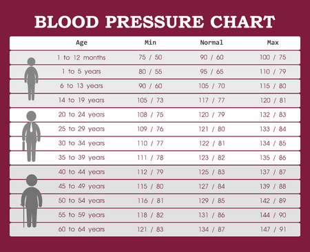 Blood pressure chart from young people to old people Stock Illustratie