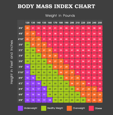 height chart: Body Mass Index chart - height an weight infographic