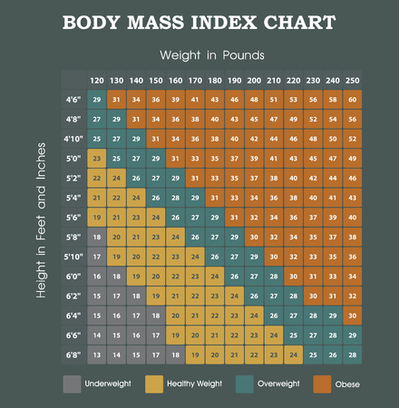 Body Mass Index chart - hoogte een gewicht infographic Stockfoto - 57528364