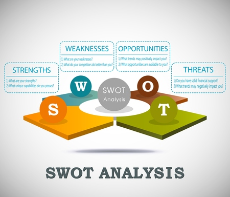 swot: SWOT analysis template with 3D main questions