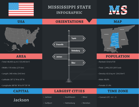 politically: USA - Mississippi State infographic template