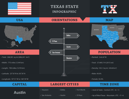 texas state: USA - Texas state infographic template