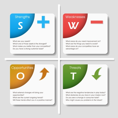 SWOT analysis template with main table questions