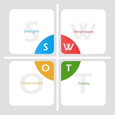swot: SWOT Analysis template table