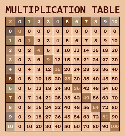 multiplicacion: plantilla de tabla de multiplicar matemático para los estudiantes Vectores