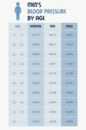 hypertensive: Mens blood pressure chart table Illustration
