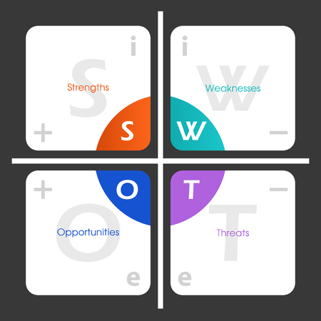 external: SWOT Analysis template table with internal, external positive signs and negative signs on it - project management tool