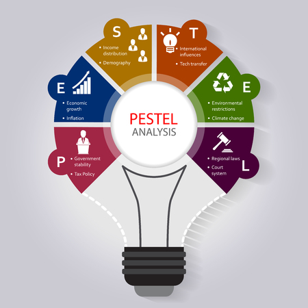PESTEL analysis infographic template with political, economic, social, Technological, legal and environmental factor icons included Stock Vector - 74477900