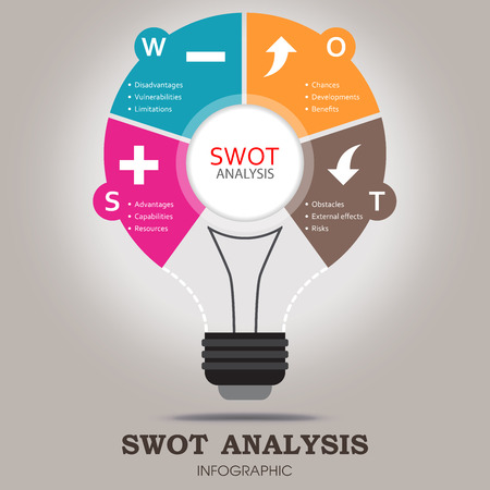 SWOT Analysis infographic template with main Objectives and Significant weather icons - light bulb design Illustration