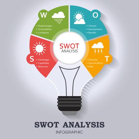 L'analyse SWOT modèle infographique avec les principaux objectifs et les icônes météorologiques importants - design ampoule