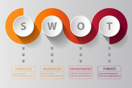 SWOT Analysis spiral design with main questions - project management template Фото со стока - 84352091