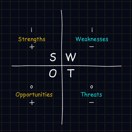 Hand drawn SWOT analysis table with inside-outside, positive-negative signs posted on it