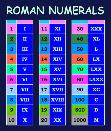 Roman numerals conversion from arabic numerals chart in various colour table Ilustração